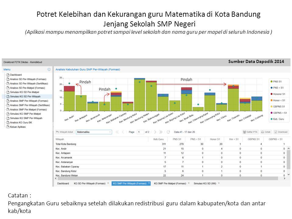 Potret Kelebihan dan Kekurangan guru Matematika di Kota Bandung Jenjang Sekolah SMP Negeri (Aplikasi mampu menampilkan potret sampai level sekolah dan