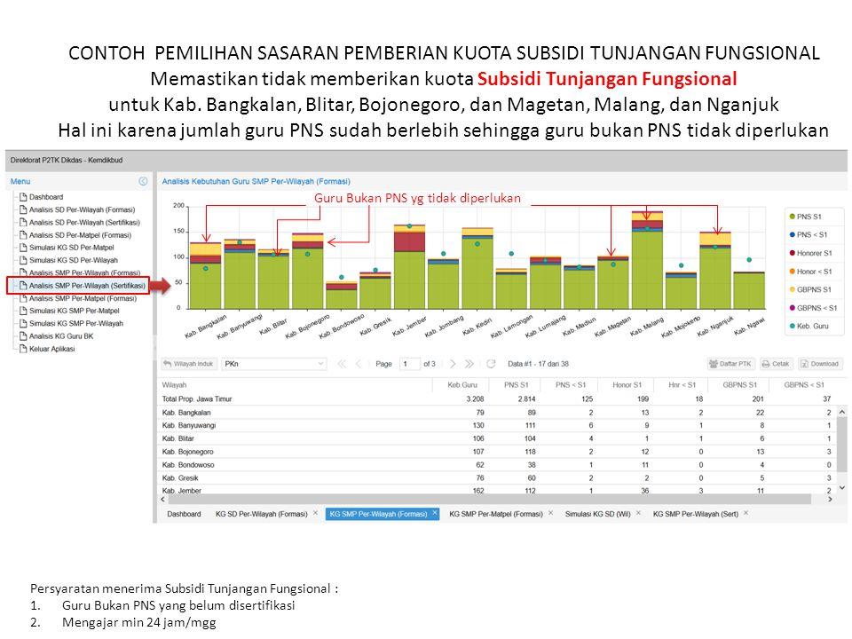 CONTOH PEMILIHAN SASARAN PEMBERIAN KUOTA SUBSIDI TUNJANGAN FUNGSIONAL Memastikan tidak memberikan kuota Subsidi Tunjangan Fungsional untuk Kab. Bangka