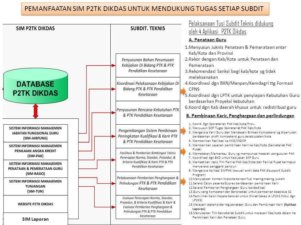 1.Menyusun Juknis Penataan & Pemerataan antar Kab/Kota dan Provinsi 2.Rakor dengan Kab/Kota untuk Penataan dan Pemerataan 3.Rekomendasi Sanksi bagi ka