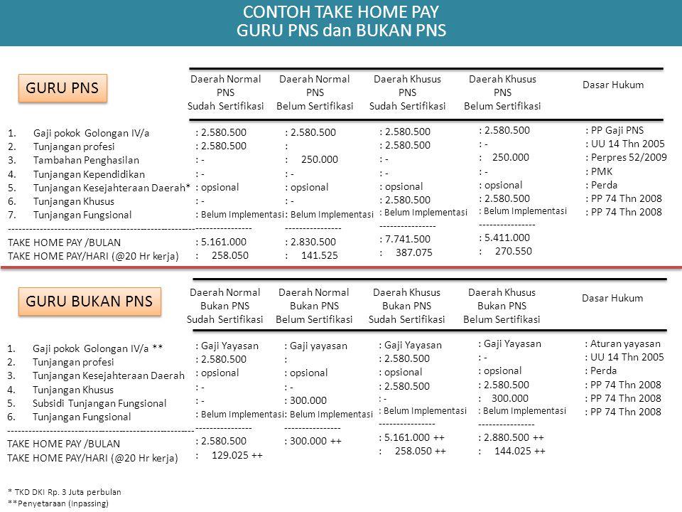 CONTOH TAKE HOME PAY GURU PNS dan BUKAN PNS 1.Gaji pokok Golongan IV/a 2.Tunjangan profesi 3.Tambahan Penghasilan 4.Tunjangan Kependidikan 5.Tunjangan