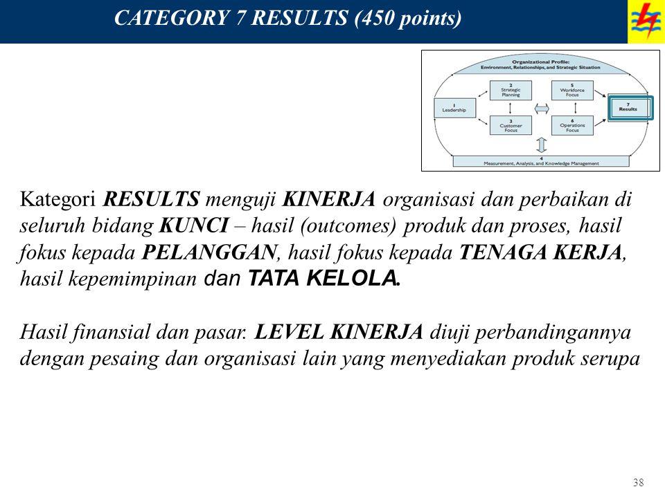 38 CATEGORY 7 RESULTS (450 points) Kategori RESULTS menguji KINERJA organisasi dan perbaikan di seluruh bidang KUNCI – hasil (outcomes) produk dan pro