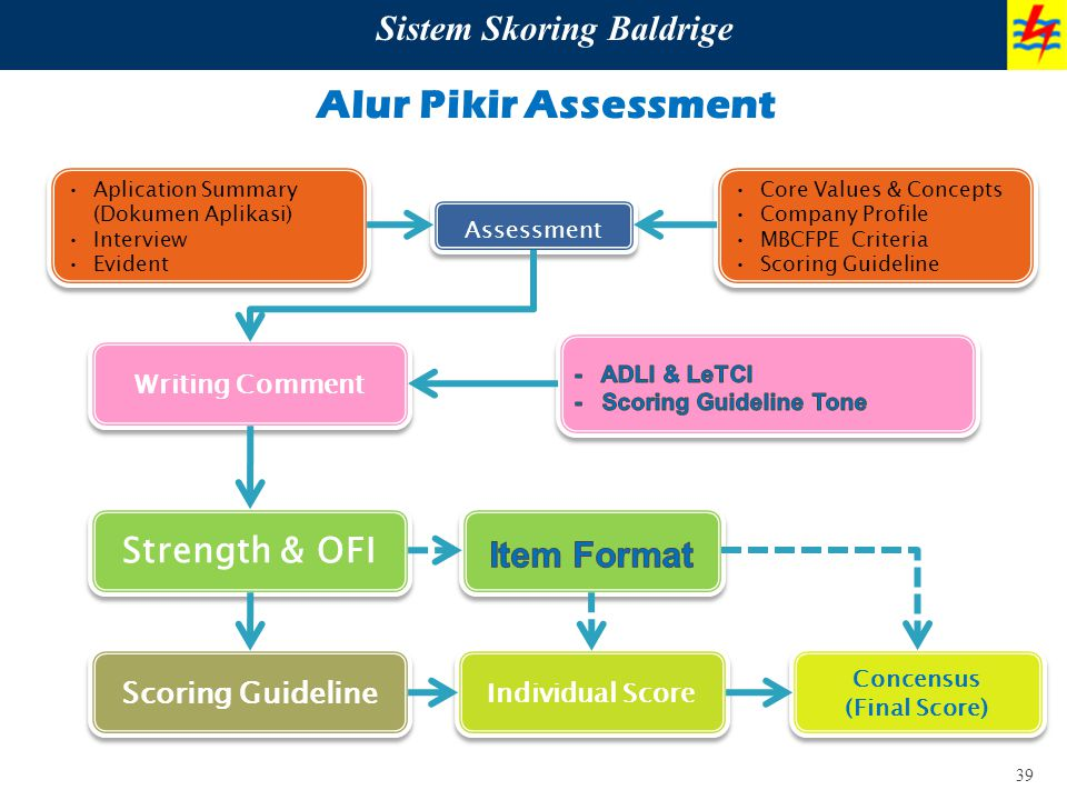 39 Alur Pikir Assessment Sistem Skoring Baldrige Aplication Summary (Dokumen Aplikasi) Interview Evident Aplication Summary (Dokumen Aplikasi) Intervi