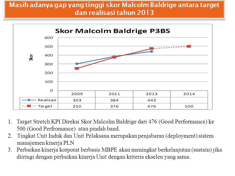 Masih adanya gap yang tinggi skor Malcolm Baldrige antara target dan realisasi tahun 2013 1.Target Stretch KPI Direksi Skor Malcolm Baldrige dari 476