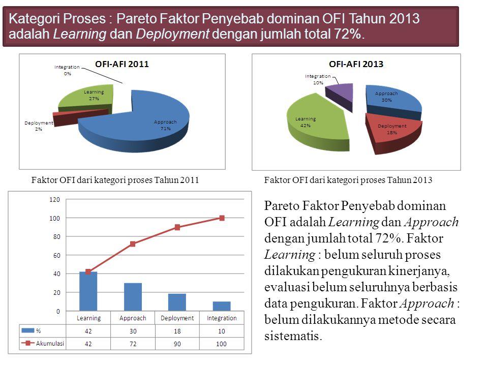 Faktor OFI dari kategori proses Tahun 2011Faktor OFI dari kategori proses Tahun 2013 Kategori Proses : Pareto Faktor Penyebab dominan OFI Tahun 2013 a