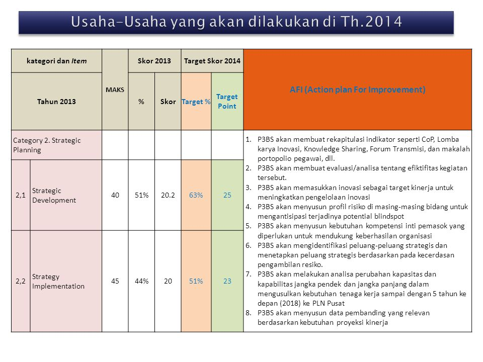 kategori dan Item MAKS Skor 2013Target Skor 2014 AFI (Action plan For Improvement) Tahun 2013%SkorTarget % Target Point Category 2. Strategic Planning