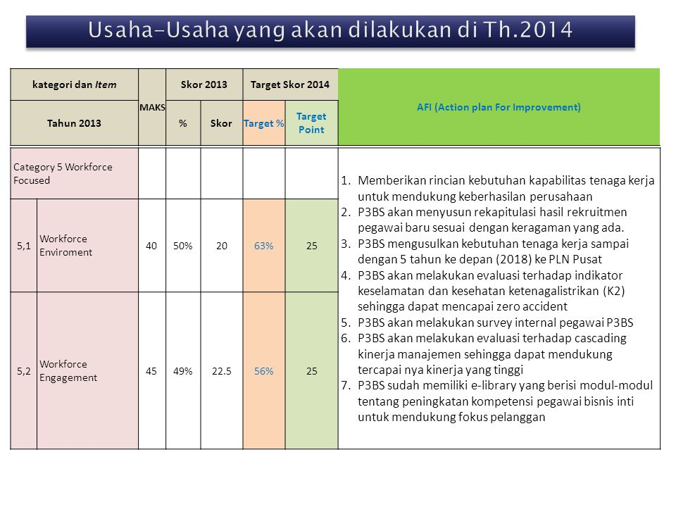 kategori dan Item MAKS Skor 2013Target Skor 2014 AFI (Action plan For Improvement) Tahun 2013%SkorTarget % Target Point Category 5 Workforce Focused 1