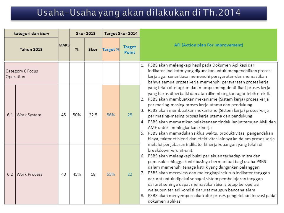 kategori dan Item MAKS Skor 2013Target Skor 2014 AFI (Action plan For Improvement) Tahun 2013%SkorTarget % Target Point Category 6 Focus Operation 1.P