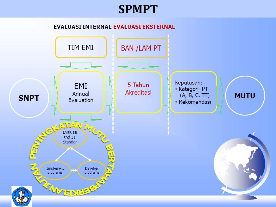 Keputusan: Kategori PT (A, B, C, TT) Rekomendasi Develop programs Implement programs Evaluasi thd 11 Standar MUTU BAN /LAM PT TIM EMI EMI Annual Evalu