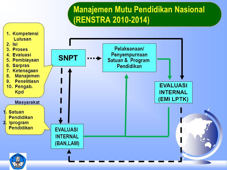 SNPT Pelaksanaan/ Penyempurnaan Satuan & Program Pendidikan EVALUASI INTERNAL (EMI LPTK) EVALUASI INTERNAL (BAN,LAM) 1.Satuan Pendidikan 2. Iprogram P