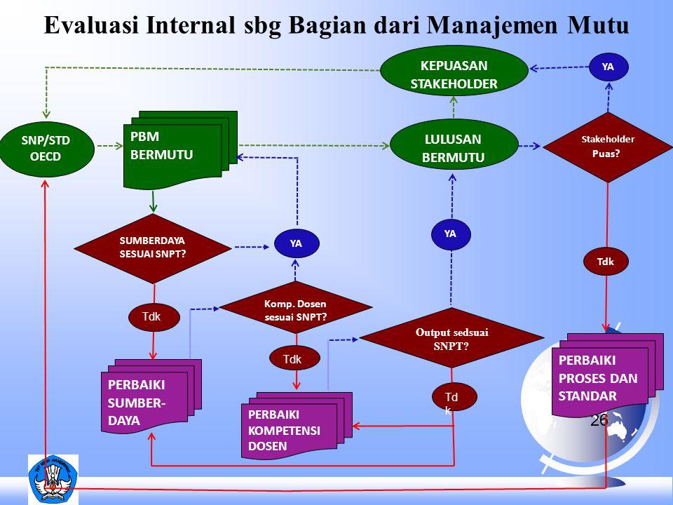 Evaluasi Internal sbg Bagian dari Manajemen Mutu 26 SNP/STD OECD KEPUASAN STAKEHOLDER SUMBERDAYA SESUAI SNPT? YA PBM BERMUTU BERMUTU PERBAIKI KOMPETEN