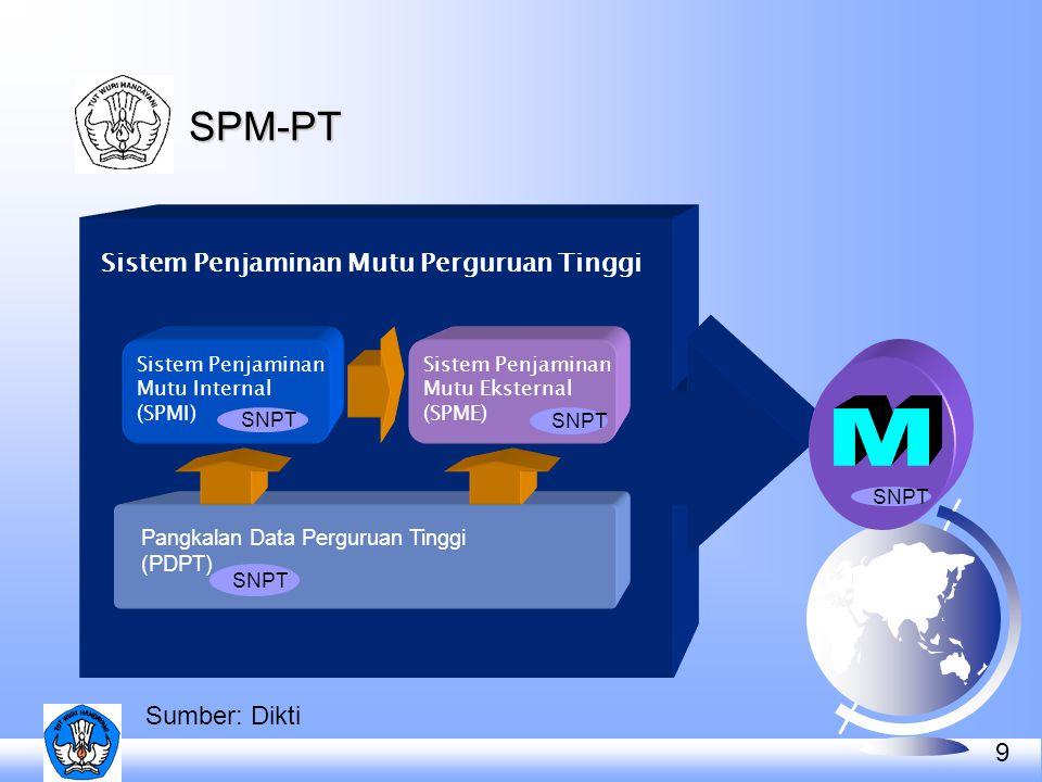 9 Pangkalan Data Perguruan Tinggi (PDPT) Sistem Penjaminan Mutu Eksternal (SPME) Sistem Penjaminan Mutu Perguruan Tinggi Sistem Penjaminan Mutu Intern