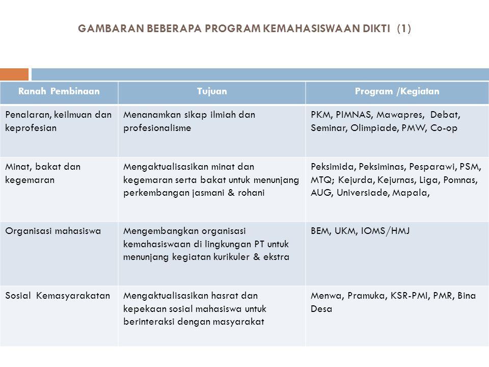 GAMBARAN BEBERAPA PROGRAM KEMAHASISWAAN DIKTI (1) Ranah PembinaanTujuanProgram /Kegiatan Penalaran, keilmuan dan keprofesian Menanamkan sikap ilmiah d