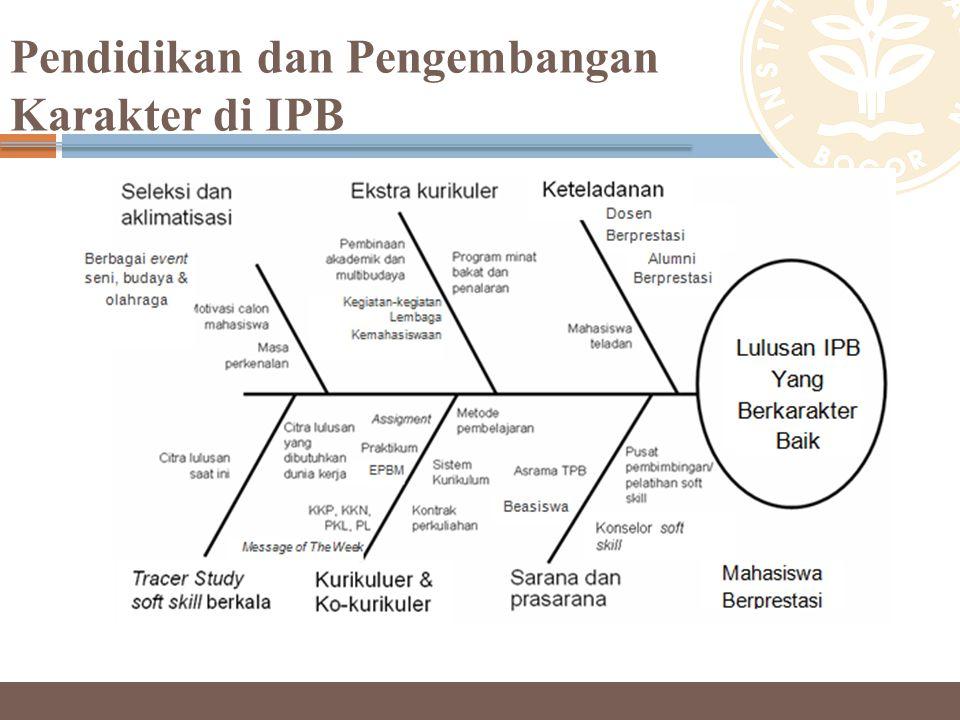 Pendidikan dan Pengembangan Karakter di IPB