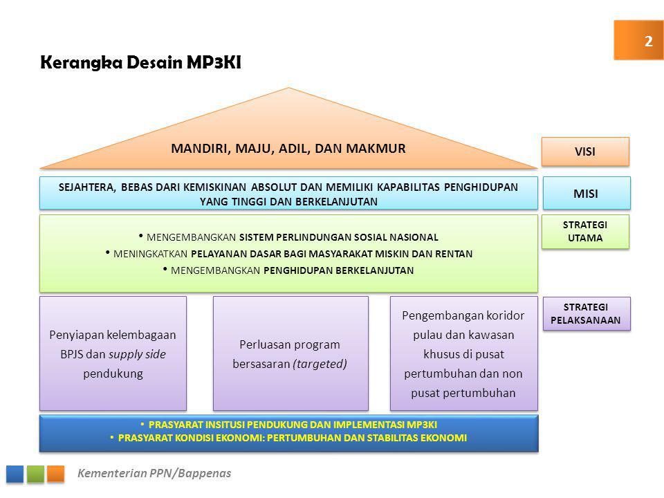 Kementerian PPN/Bappenas Landasan Hukum Perlindungan dan Kesejahteraan Sosial Peraturan LainTentang UU No.