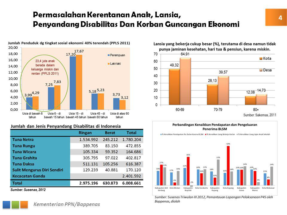 Kementerian PPN/Bappenas Contoh : Poverty Mapping 15