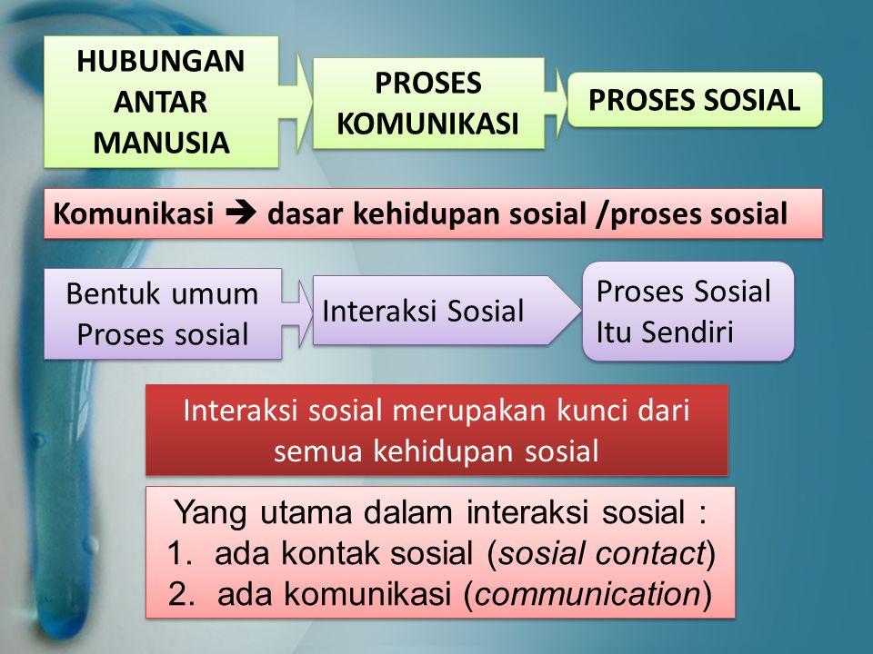 HUBUNGAN ANTAR MANUSIA PROSES KOMUNIKASI PROSES SOSIAL Komunikasi  dasar kehidupan sosial /proses sosial Interaksi sosial merupakan kunci dari semua