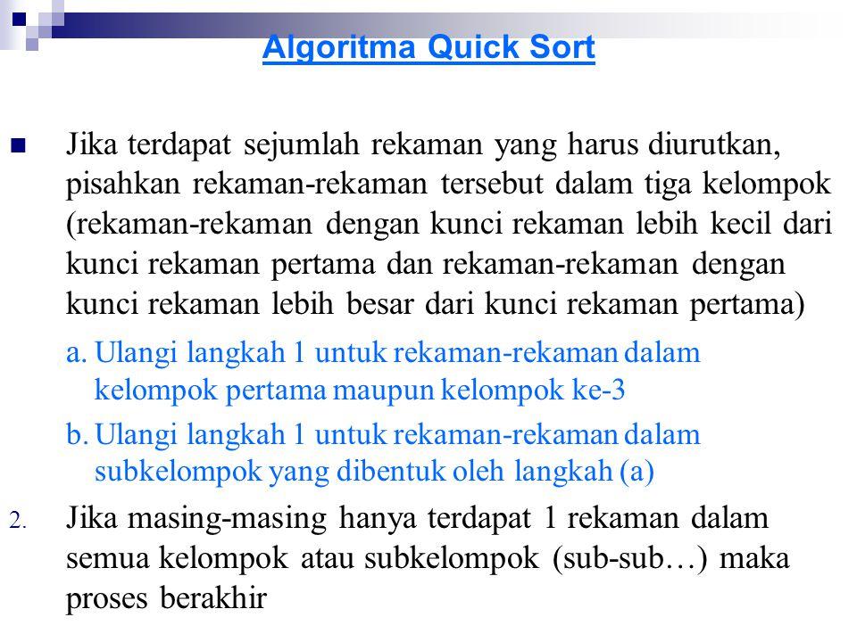 Algoritma Quick Sort Jika terdapat sejumlah rekaman yang harus diurutkan, pisahkan rekaman-rekaman tersebut dalam tiga kelompok (rekaman-rekaman denga