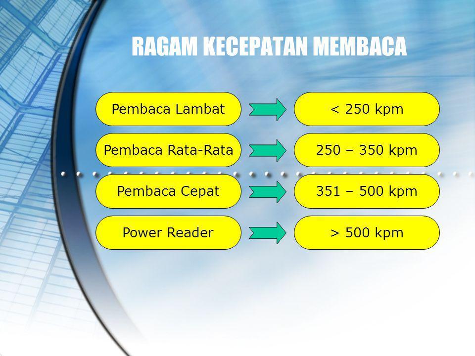 Pembaca Lambat Pembaca Rata-Rata Pembaca Cepat Power Reader < 250 kpm 250 – 350 kpm 351 – 500 kpm > 500 kpm RAGAM KECEPATAN MEMBACA