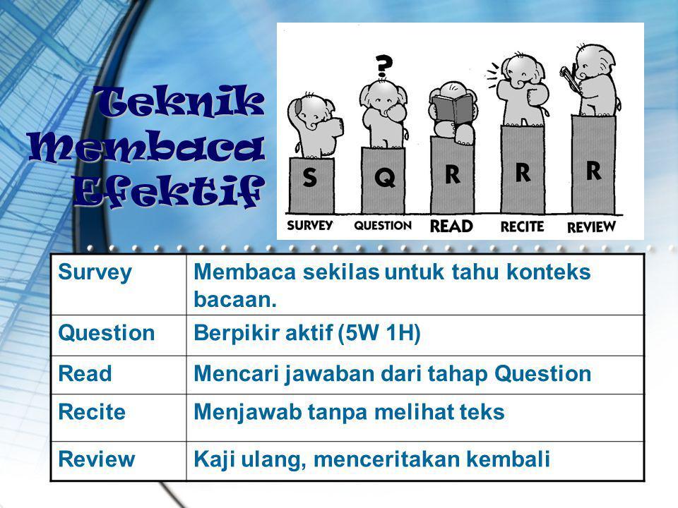 21 Teknik Membaca Efektif SurveyMembaca sekilas untuk tahu konteks bacaan. QuestionBerpikir aktif (5W 1H) ReadMencari jawaban dari tahap Question Reci
