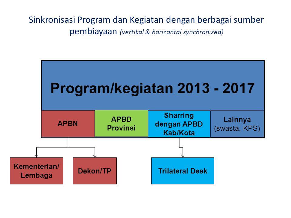 Program/kegiatan 2013 - 2017 APBN APBD Provinsi Sharring dengan APBD Kab/Kota Lainnya (swasta, KPS) Kementerian/ Lembaga Dekon/TP Sinkronisasi Program