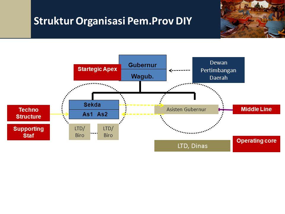 34 Struktur Organisasi Pem.Prov DIY Sekda As1 As2 Gubernur Wagub. Supporting Staf Middle Line Techno Structure LTD/ Biro LTD/ Biro Asisten Gubernur LT