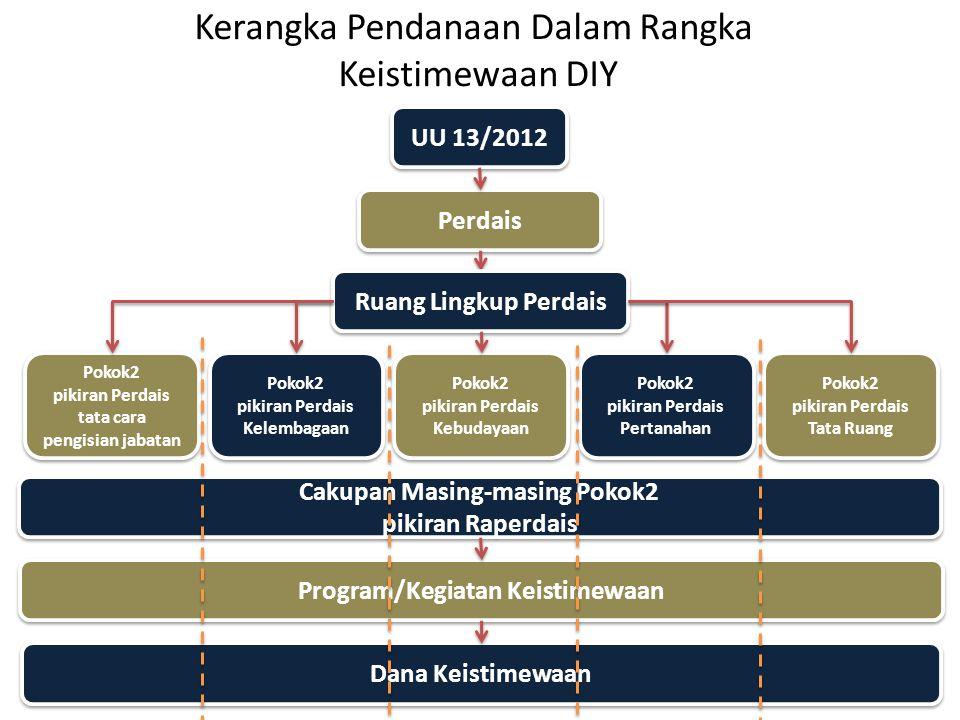 Kerangka Pendanaan Dalam Rangka Keistimewaan DIY UU 13/2012 Perdais Program/Kegiatan Keistimewaan Dana Keistimewaan Pokok2 pikiran Perdais Kebudayaan
