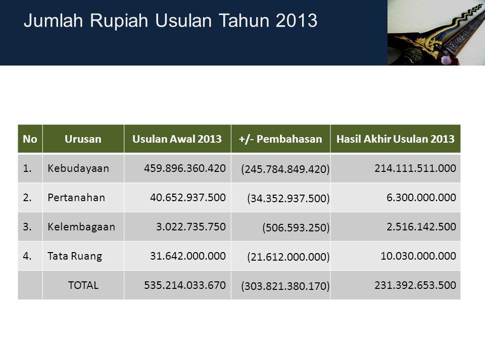NoUrusanUsulan Awal 2013+/- PembahasanHasil Akhir Usulan 2013 1.Kebudayaan459.896.360.420 (245.784.849.420) 214.111.511.000 2.Pertanahan40.652.937.500