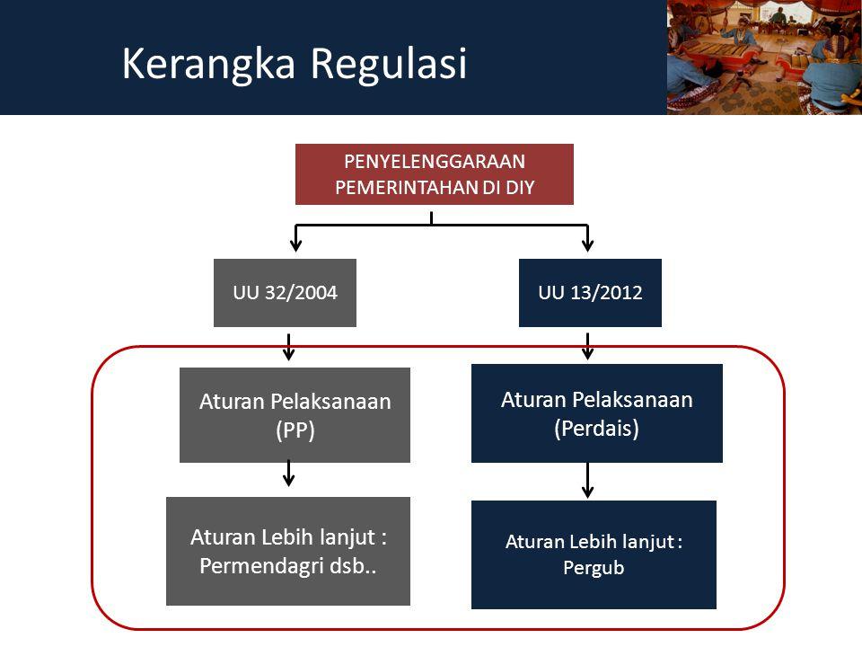 PENYELENGGARAAN PEMERINTAHAN DI DIY UU 32/2004UU 13/2012 Aturan Pelaksanaan (PP) Aturan Lebih lanjut : Permendagri dsb.. Aturan Pelaksanaan (Perdais)