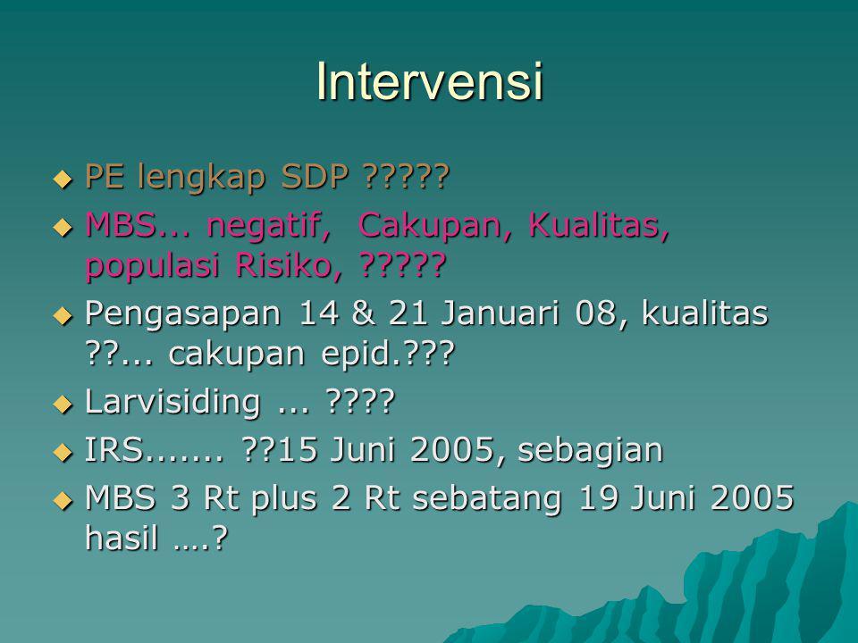 Intervensi  PE lengkap SDP ????.  MBS... negatif, Cakupan, Kualitas, populasi Risiko, ????.
