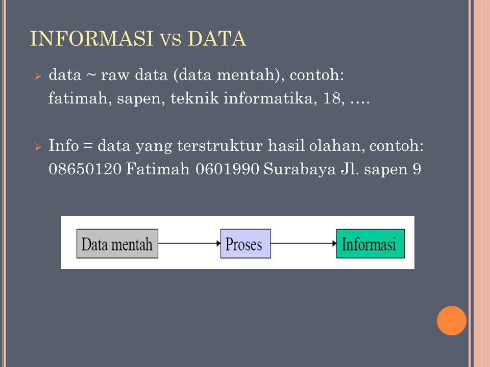 INFORMASI VS DATA  data ~ raw data (data mentah), contoh: fatimah, sapen, teknik informatika, 18, ….  Info = data yang terstruktur hasil olahan, con