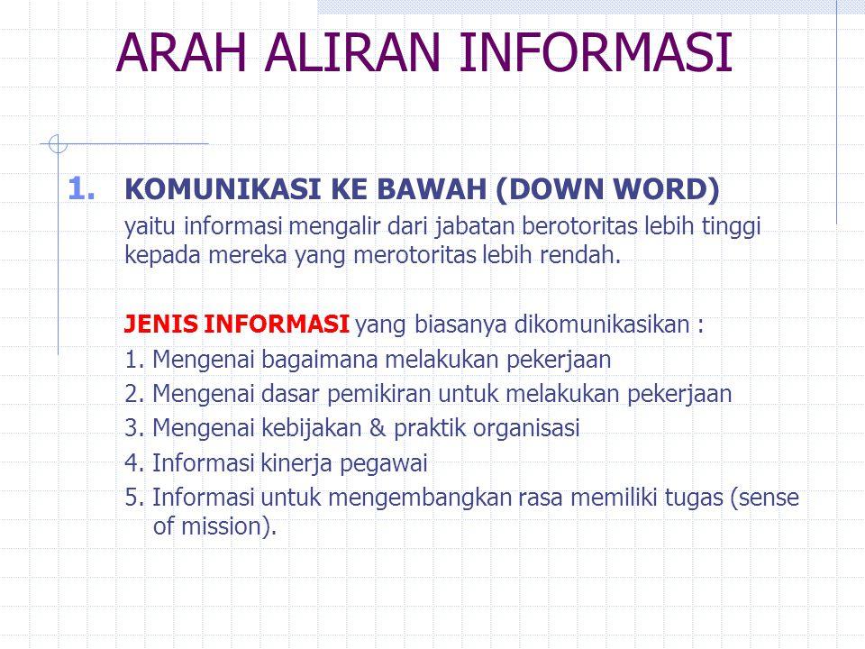 ARAH ALIRAN INFORMASI 1. KOMUNIKASI KE BAWAH (DOWN WORD) yaitu informasi mengalir dari jabatan berotoritas lebih tinggi kepada mereka yang merotoritas