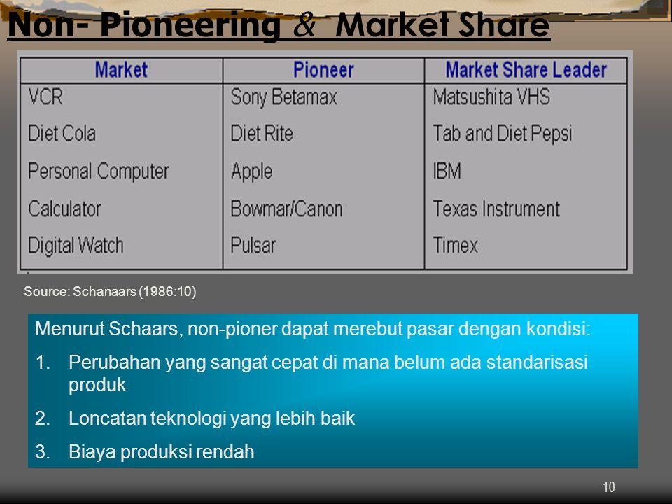 10 Non- Pioneering & Market Share Source: Schanaars (1986:10) Menurut Schaars, non-pioner dapat merebut pasar dengan kondisi: 1.Perubahan yang sangat cepat di mana belum ada standarisasi produk 2.Loncatan teknologi yang lebih baik 3.Biaya produksi rendah