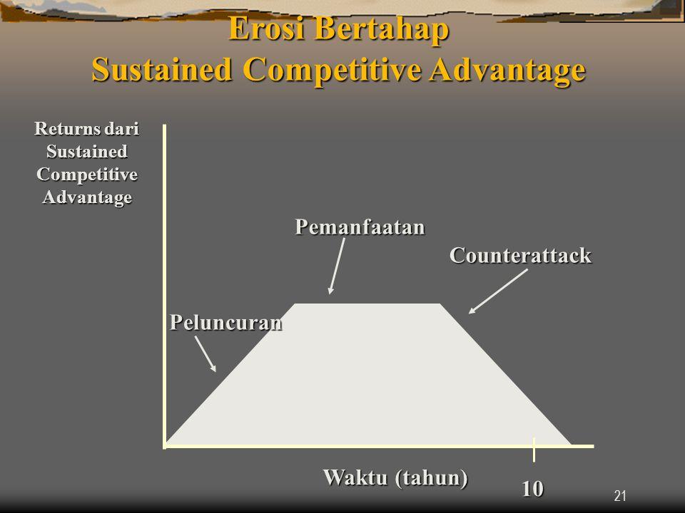 21 Waktu (tahun) 10Peluncuran Pemanfaatan Counterattack Erosi Bertahap Sustained Competitive Advantage Returns dari Sustained Competitive Advantage