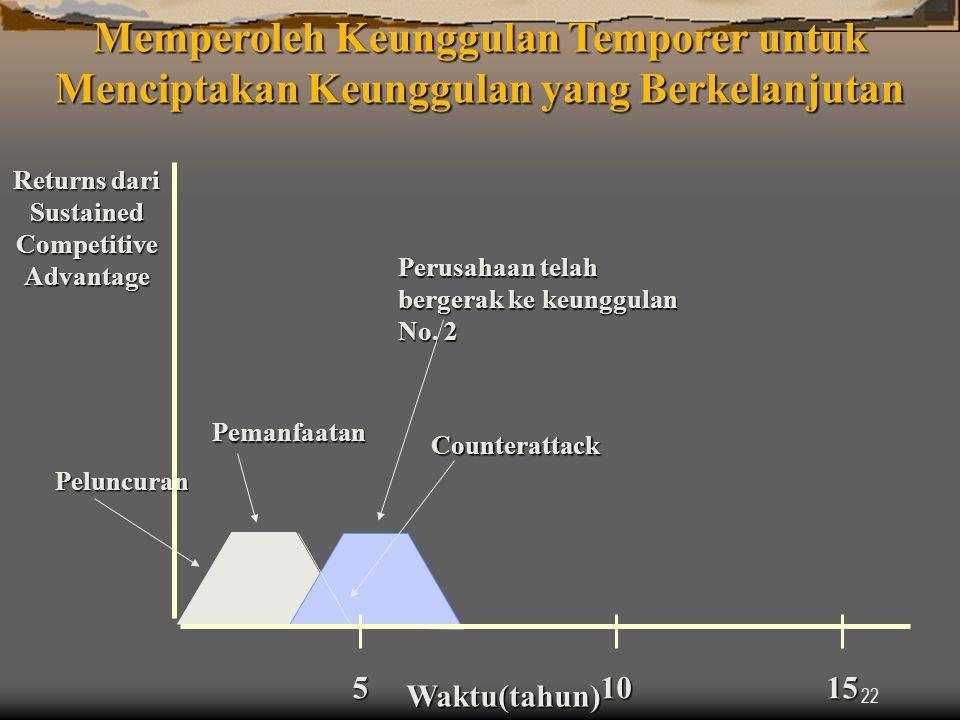 22 Waktu(tahun) 10 Peluncuran Pemanfaatan Counterattack Returns dari Sustained Competitive Advantage 515 Perusahaan telah bergerak ke keunggulan No.