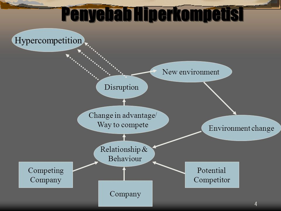 4 Penyebab Hiperkompetisi Hypercompetition New environment Environment change Disruption Change in advantage/ Way to compete Relationship & Behaviour