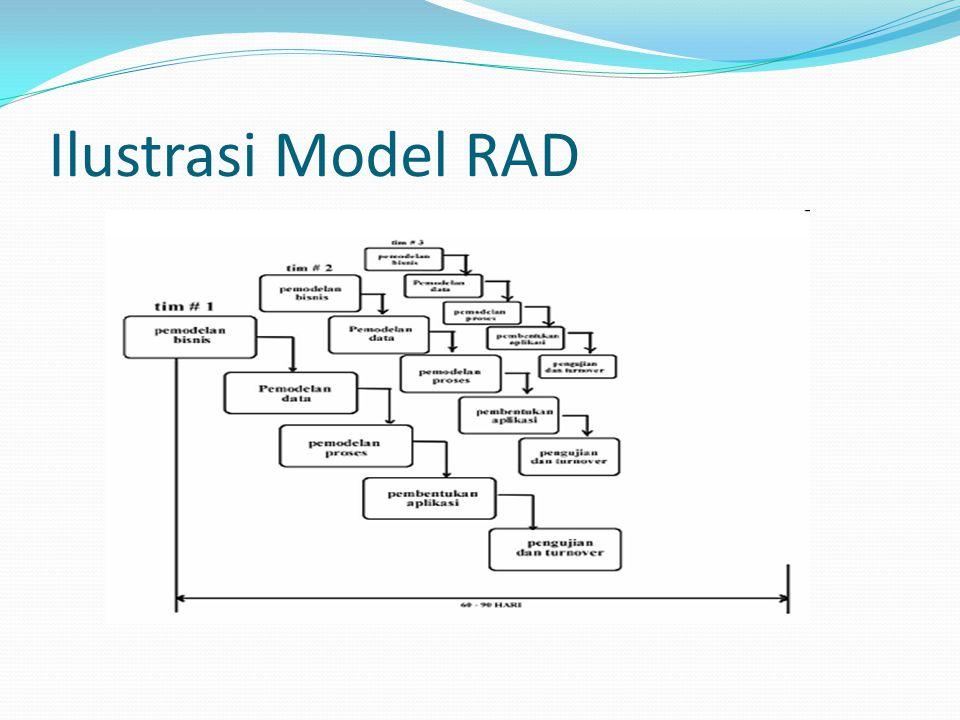 Ilustrasi Model RAD