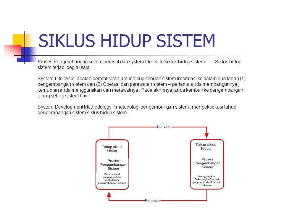 SIKLUS HIDUP SISTEM Proses Pengembangan sistem berasal dari system life cycle/siklus hidup sistem. Siklus hidup sistem terjadi begitu saja System Life