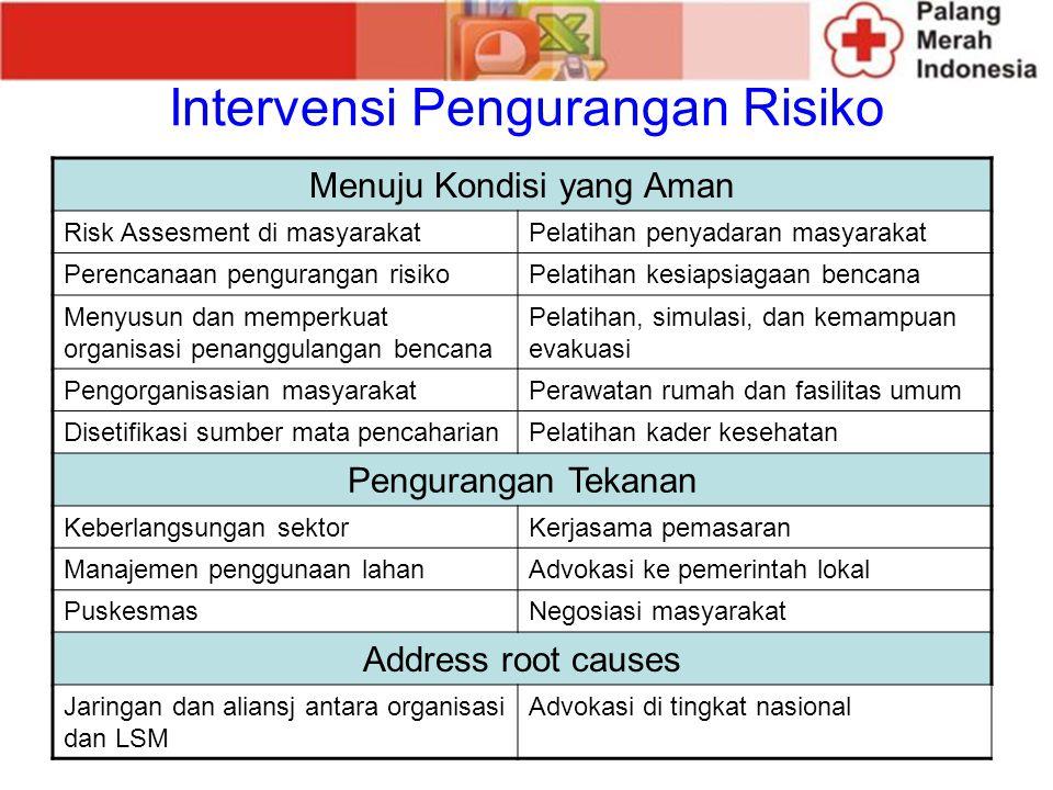 Intervensi Pengurangan Risiko Menuju Kondisi yang Aman Risk Assesment di masyarakatPelatihan penyadaran masyarakat Perencanaan pengurangan risikoPelat