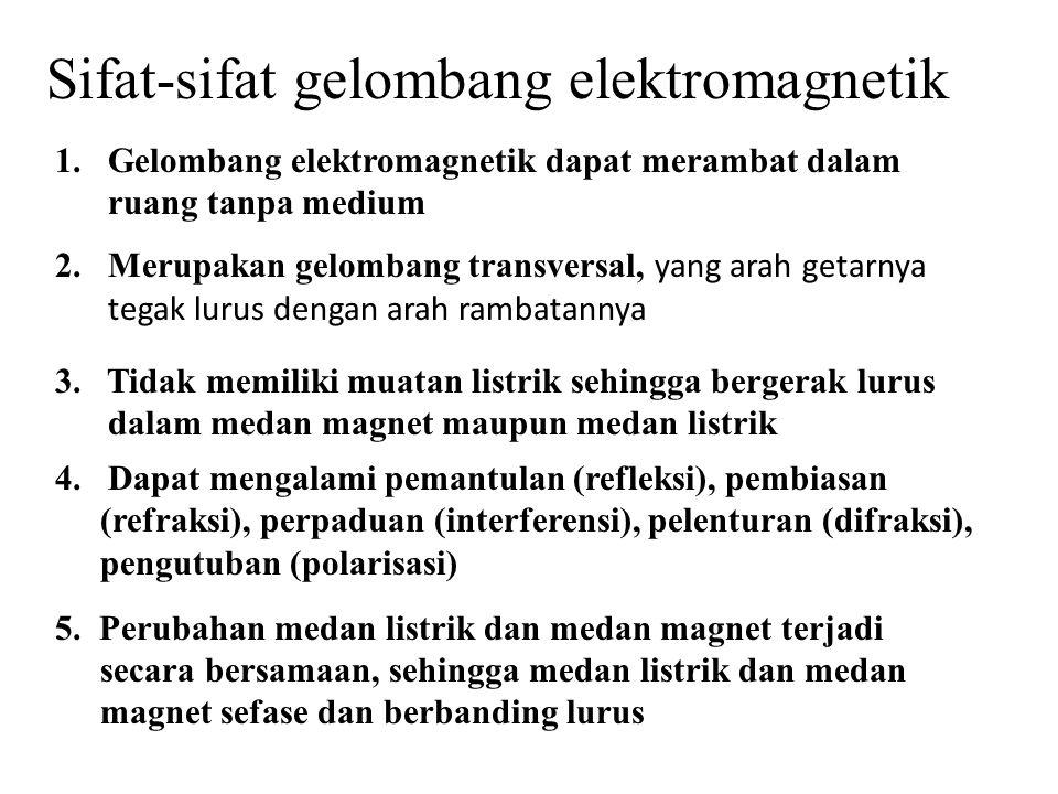Gelombang elektromagnetik adalah fungsi sinus, bersifat aditif.