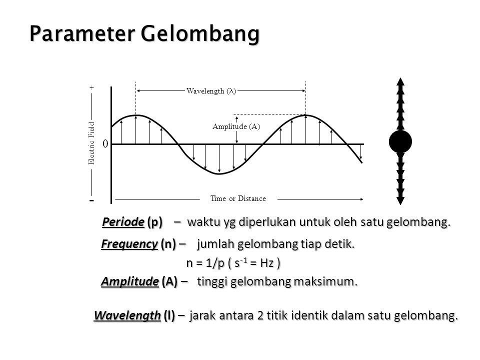 Periode (p) – waktu yg diperlukan untuk oleh satu gelombang.