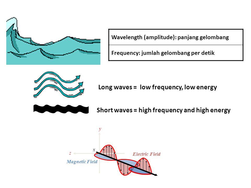 Merupakan suatu gelombang dari hasil perubahan medan magnet dan medan listrik secara berurutan.