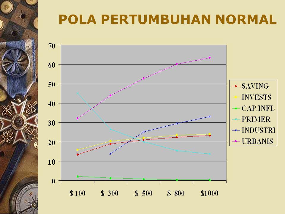 POLA NORMAL PERTUMBUHAN Indikator $ 100$ 300$ 500$ 800$1000 Saving0,1350,1900,2100,2250,233 Investasi0,1580,2030,2200,2340,240 Cap.Inflw0,0230,0130,0090,006 Pen.