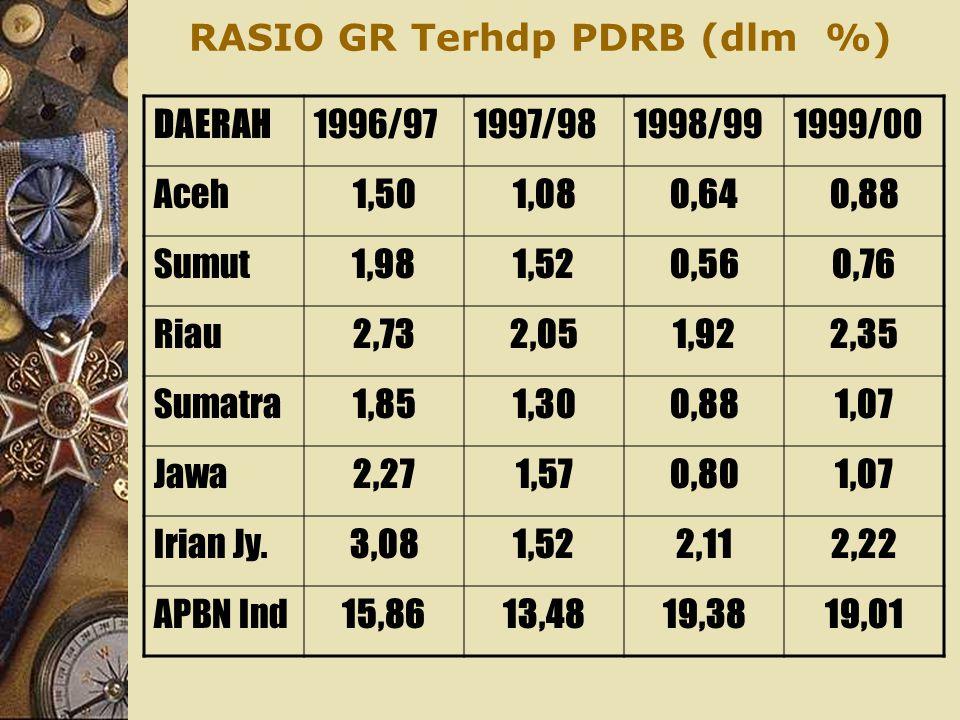 RASIO PMB TERHADAP PDRB PERIODE 1993-2000 (%)