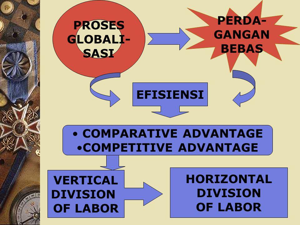 PROSES GLOBALI- SASI PERDA- GANGAN BEBAS EFISIENSI COMPARATIVE ADVANTAGE COMPETITIVE ADVANTAGE VERTICAL DIVISION OF LABOR HORIZONTAL DIVISION OF LABOR