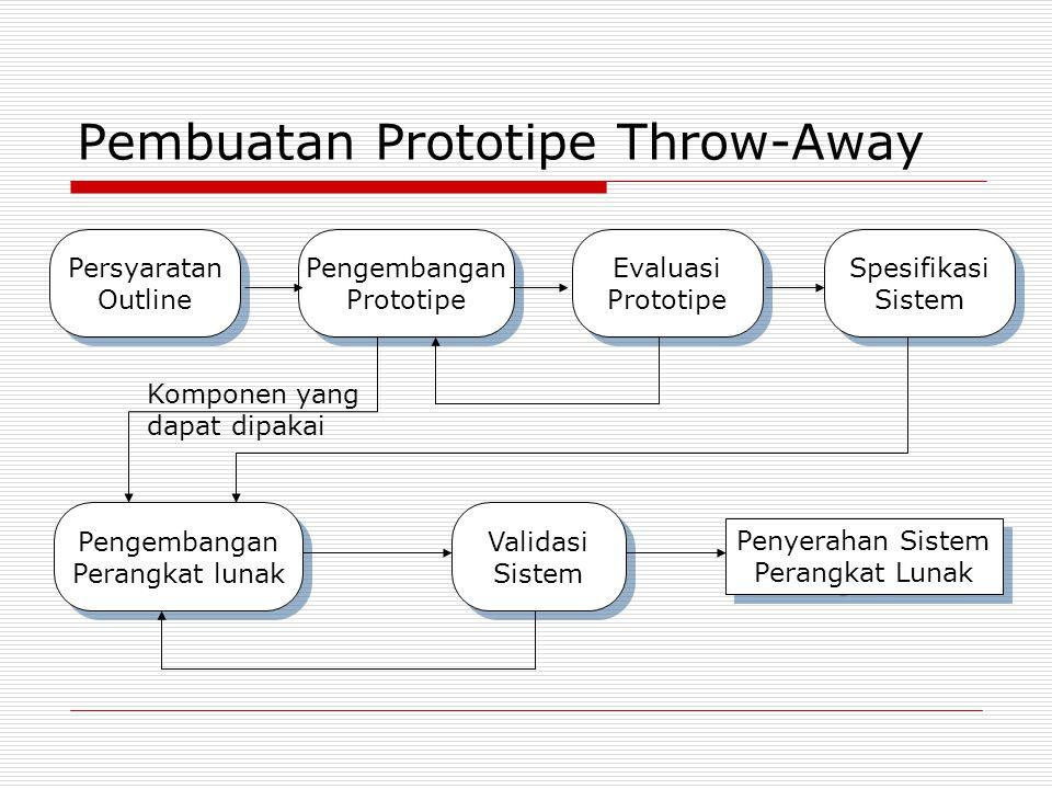Pembuatan Prototipe Throw-Away Persyaratan Outline Persyaratan Outline Pengembangan Prototipe Pengembangan Prototipe Evaluasi Prototipe Evaluasi Proto