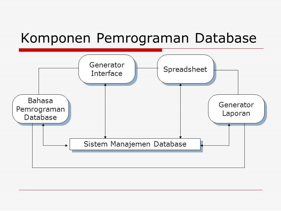Komponen Pemrograman Database Bahasa Pemrograman Database Bahasa Pemrograman Database Generator Interface Generator Interface Spreadsheet Generator La