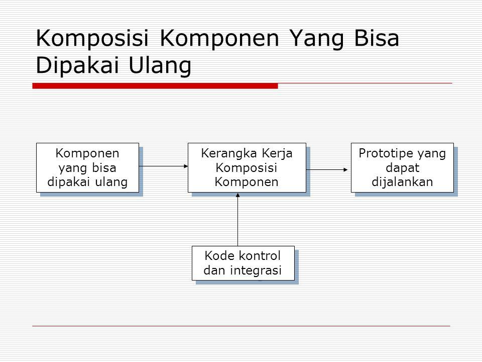 Komposisi Komponen Yang Bisa Dipakai Ulang Komponen yang bisa dipakai ulang Kerangka Kerja Komposisi Komponen Prototipe yang dapat dijalankan Kode kon