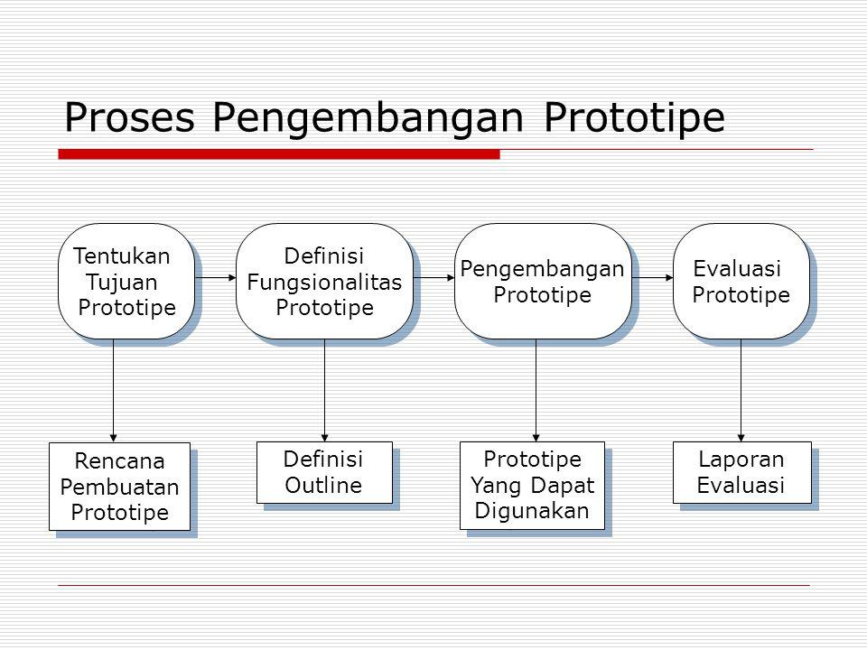 Proses Pengembangan Prototipe Tentukan Tujuan Prototipe Tentukan Tujuan Prototipe Definisi Fungsionalitas Prototipe Definisi Fungsionalitas Prototipe