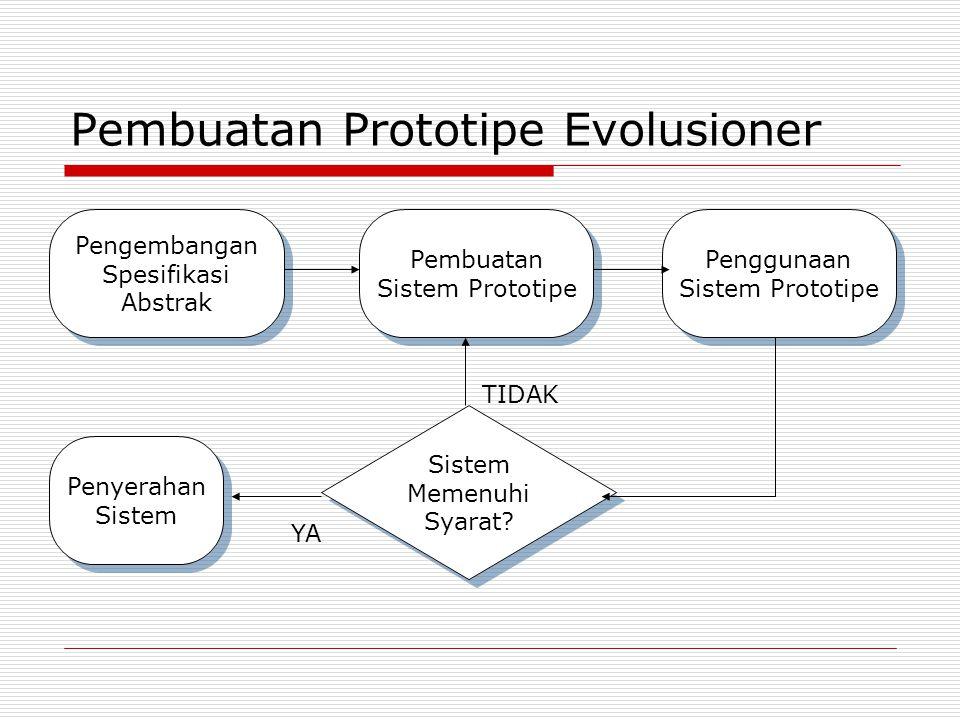 Pembuatan Prototipe Evolusioner Pengembangan Spesifikasi Abstrak Pengembangan Spesifikasi Abstrak Pembuatan Sistem Prototipe Pembuatan Sistem Prototip