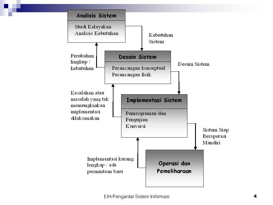 EIH/Pengantar Sistem Informasi 4
